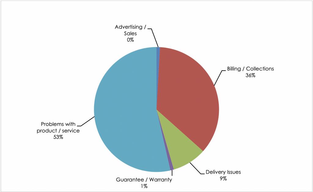 SmartPanel Complaint categories listed on the Better Business Bureau